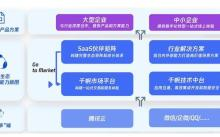 """腾讯SaaS生态战略再升级,""""一云多端""""助力企业数字化转型"""