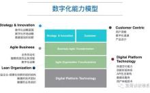 传统企业数字化部门在数字化转型中的重要性及参考设置