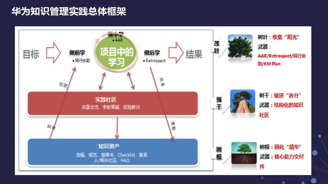 """中国百年企业成长基因""""知识管理"""""""
