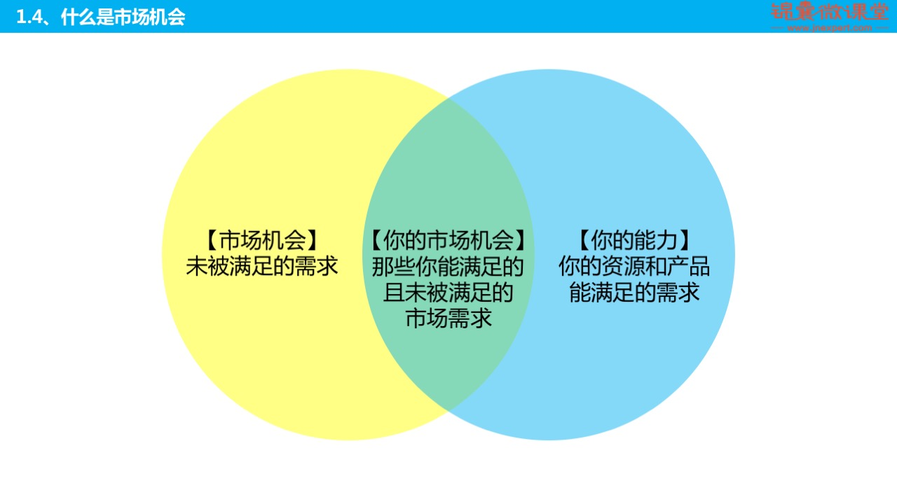 创业品牌如何做好市场营销规划?