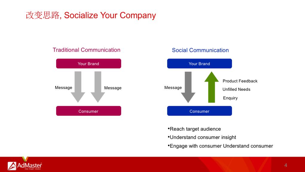 企业增长必知的4款营销工具