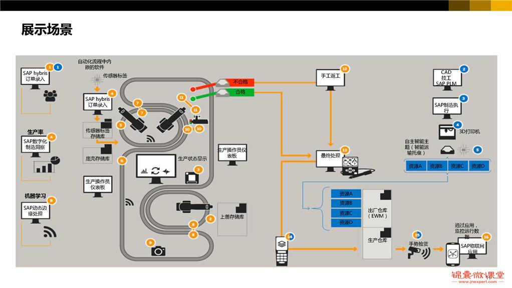 看看别人家的工业4.0:深度解读汉诺威工业展(下)