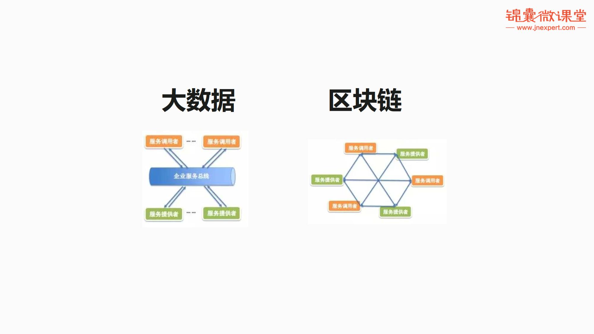 区块链+大数据——开启智能经济新时代