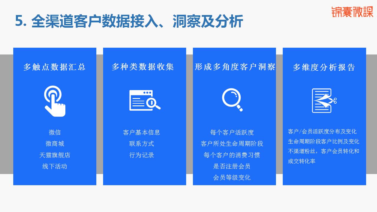 数据营销助力企业新零售转型