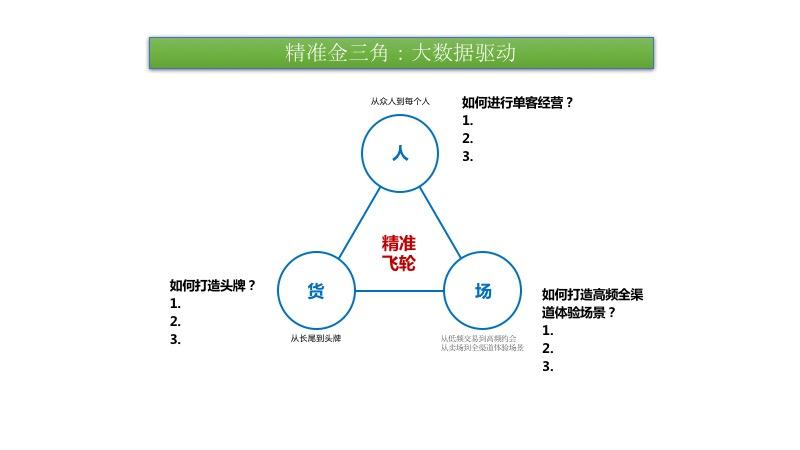 新零售+产业路由器+X,重构世界存量经济
