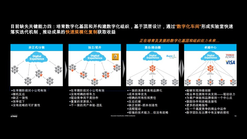 全球企业数字化转型趋势和快消品企业数字化建设能力