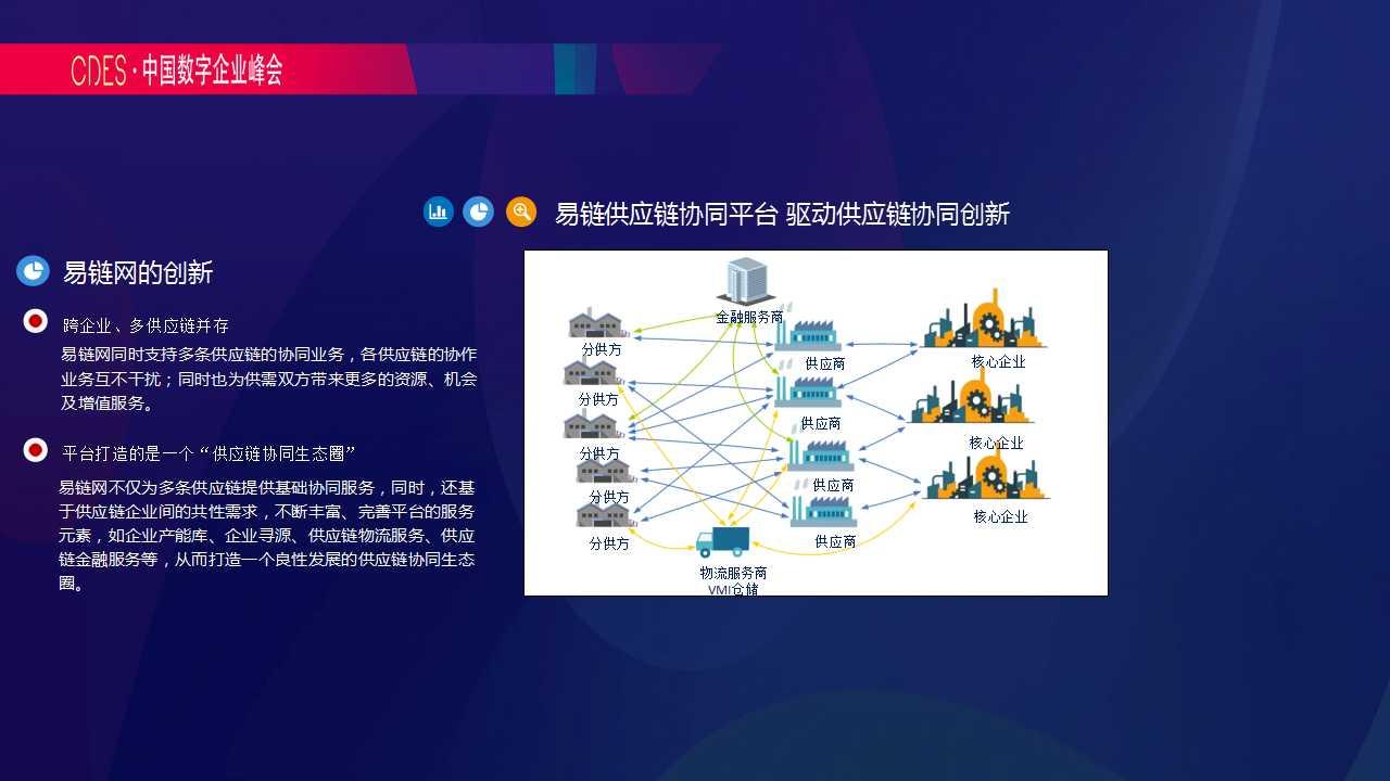 基于数据驱动的供应链协同创新——共享信息共享资源共享经济