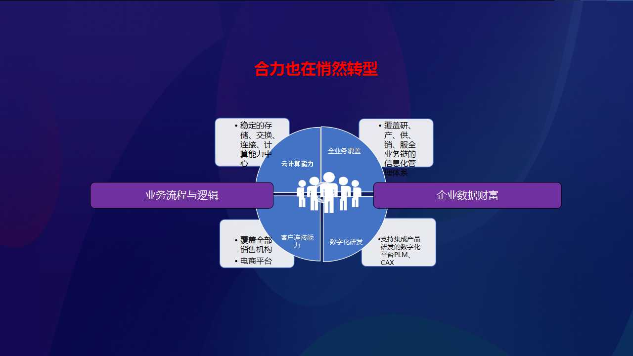 合力集团:敏捷智能的新研发