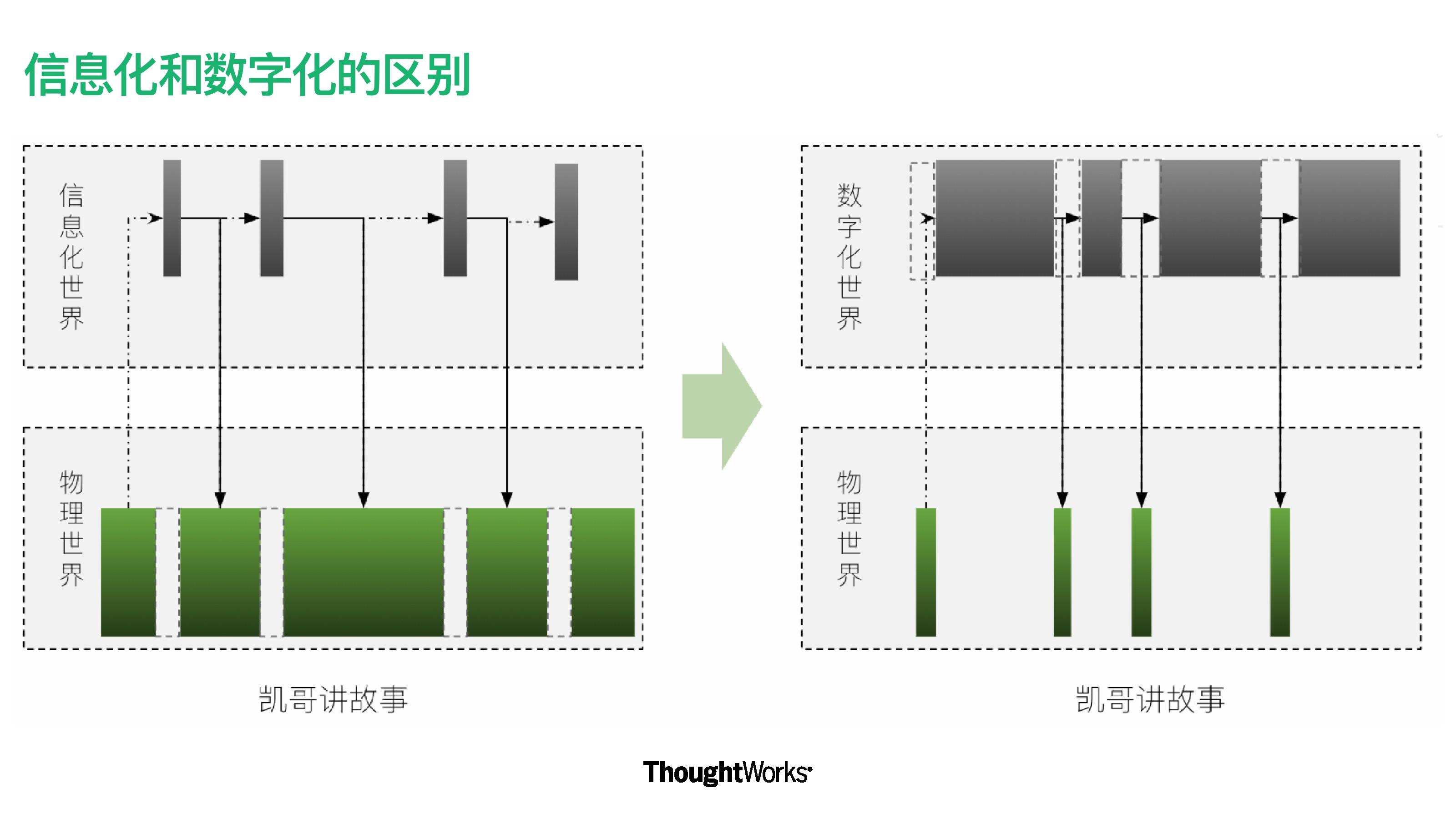 凯哥讲数字化:一张图看懂信息化和数字化的本质区别
