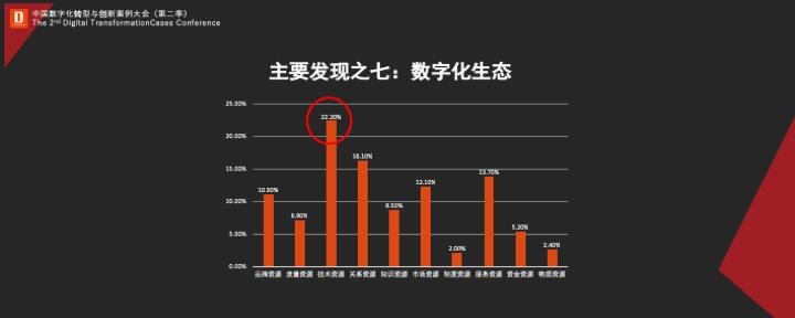 《中国数字企业白皮书》深度解读