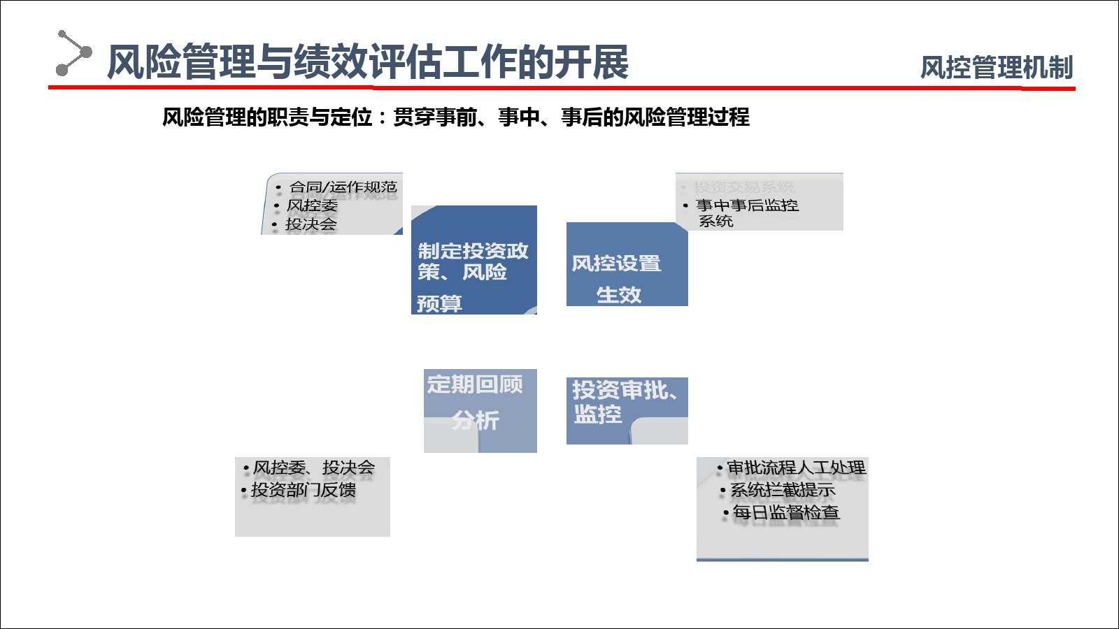 资产管理业务合规及信息化