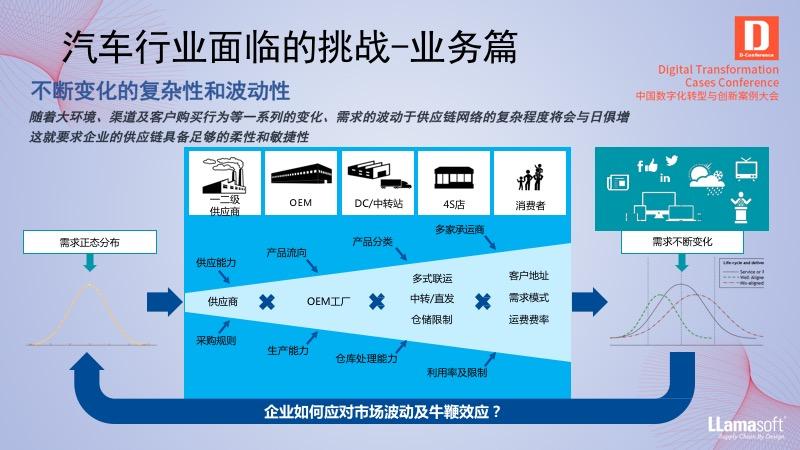数字化模型打造汽车智慧供应链