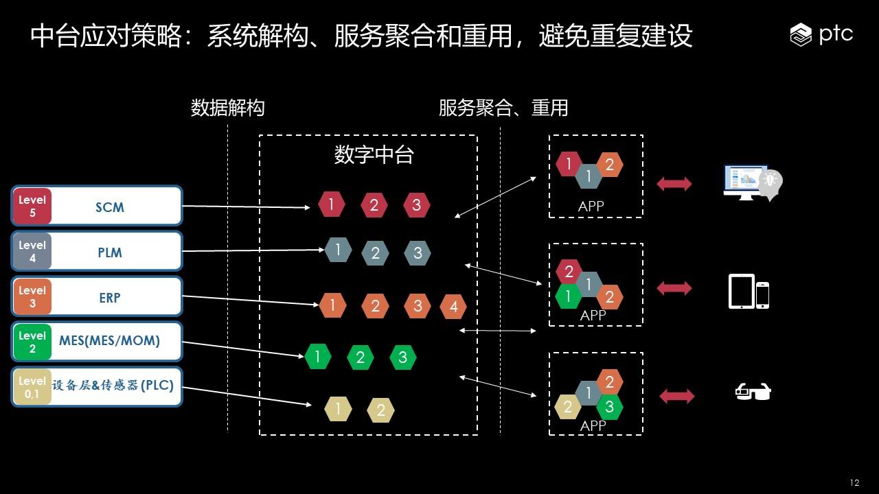 工业企业数字中台战略探讨