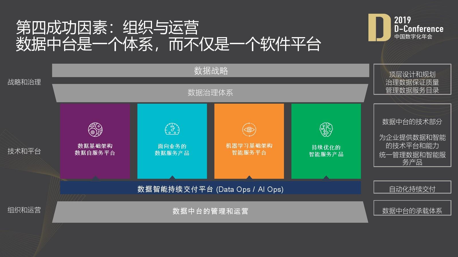 数据中台赋能企业数字化转型的四个关键成功因素