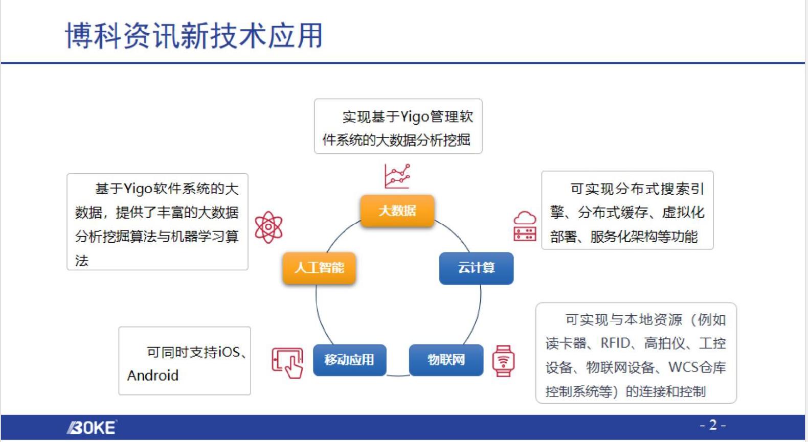企业数字化转型-新技术及中台应用