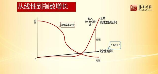 颜艳春:新零售+产业路由器+X,重构世界存量经济