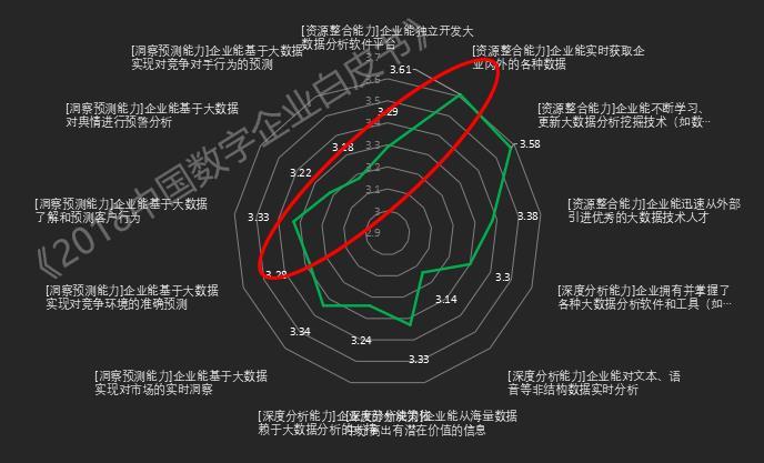 《2018中国数字企业白皮书》