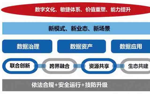 华夏银行刘小伟 :商业银行数字化转型面临的挑战及对策
